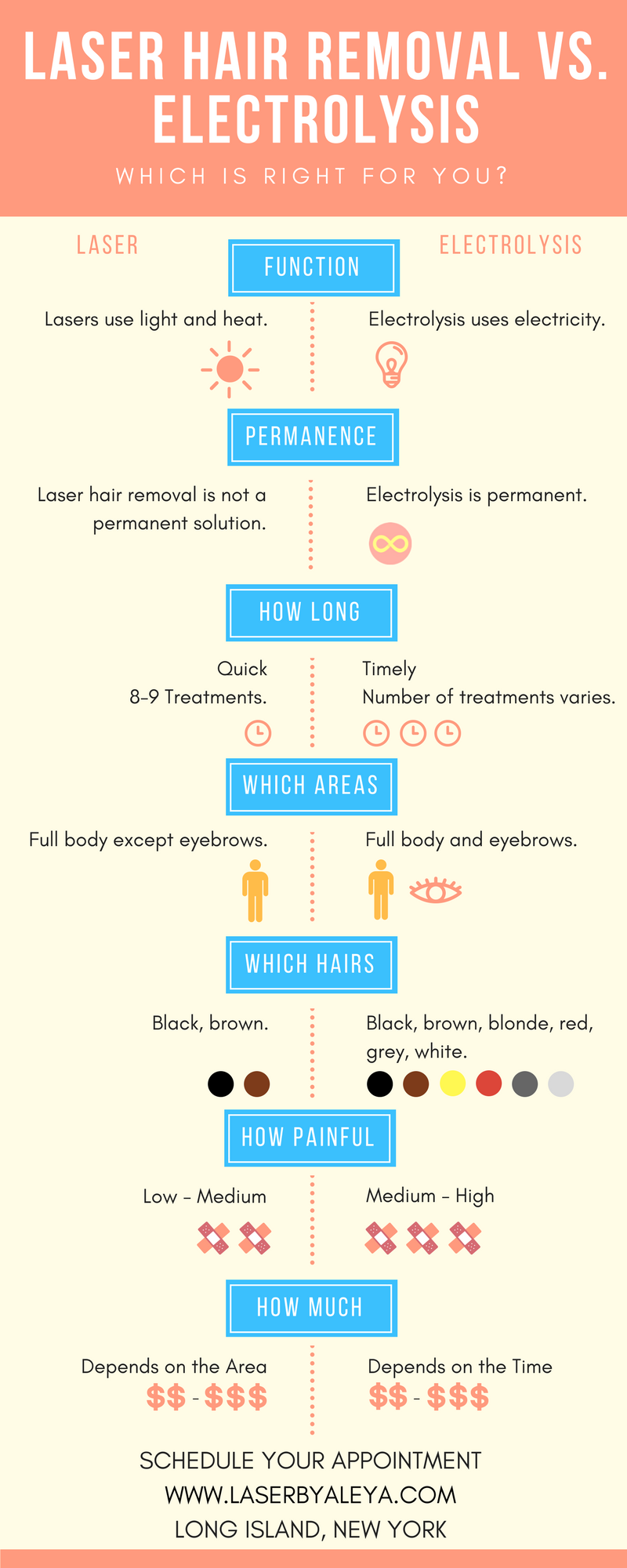 laser hair removal vs. electrolysis hair removal infographic